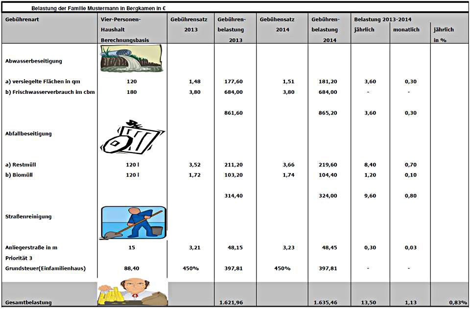 Die alten und neuen Gebühren für Abwasser, Müll und Straßenreinigung sowie diue Grundsteuer im Vergleich.