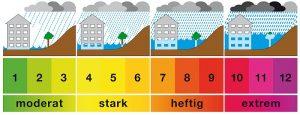 Starkregen-Skala