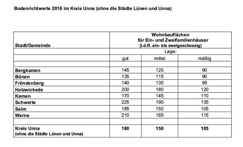 Tabelle mit den gebietstypischen Bodenrichtwerten nach Kommunen. Dabei wird die Lage für Wohnbauflächen (Ein- und Zweifamilienhäuser) in verschiedene Kategorien eingeteilt. Quelle: Kreis Unna